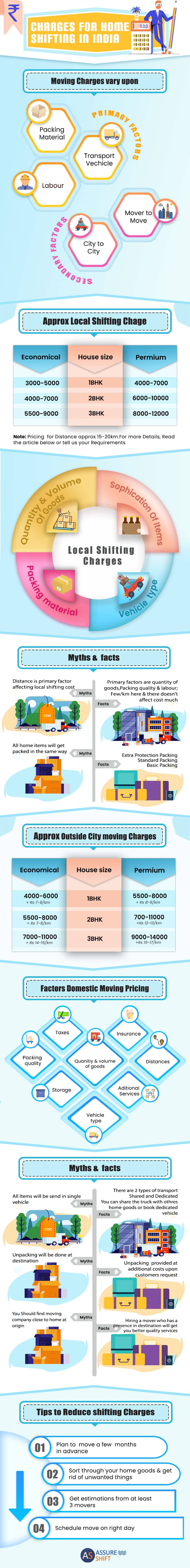 Shifting Charges Infography