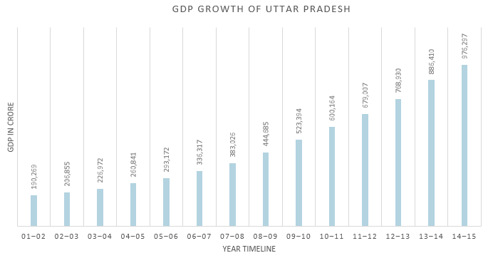 Annual GDP Growth of Uttar Pradesh from 2001-2002 to 2014-2015