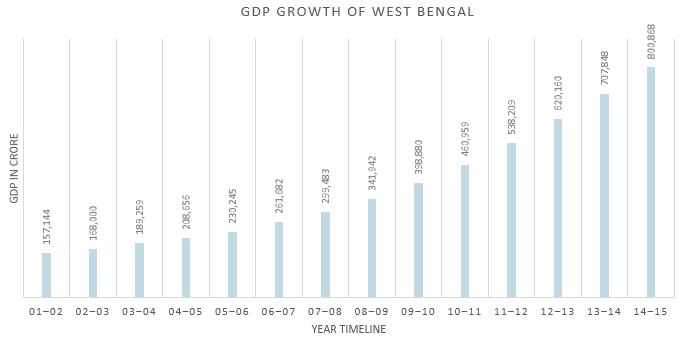 GDP Growth Rate in Top 15 Indian States from 2001-2002 to