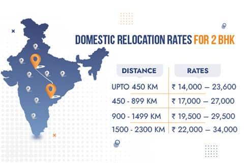 Packers and Movers Delhi Rates for Domestic Relocation