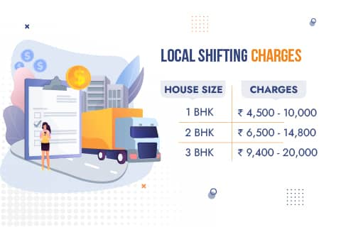 Movers and Packers Noida Charges for Local Shifting