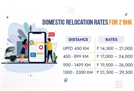 Packers and Movers Noida Rates for Domestic Relocation 2BHK