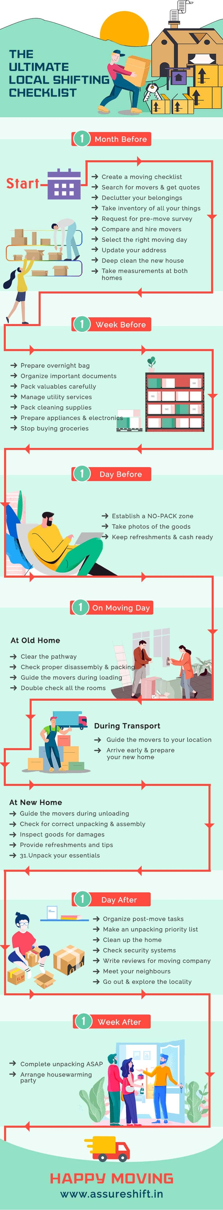 ultimate house shifting checklist infography
