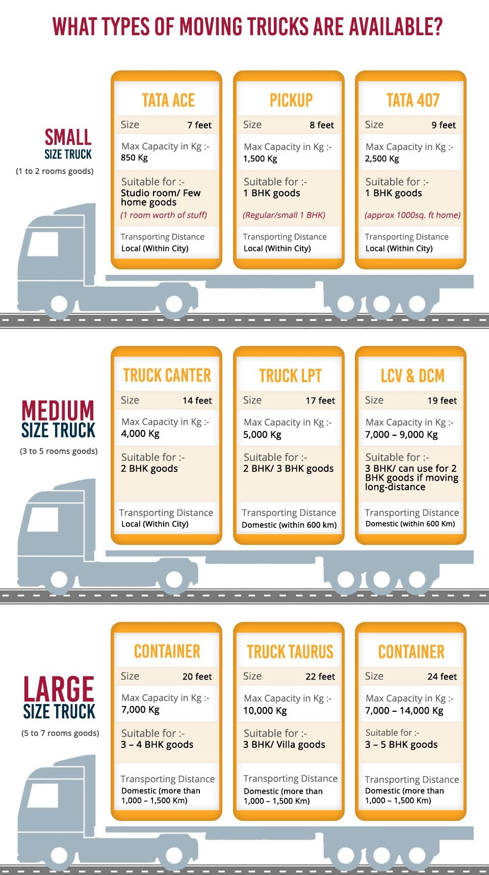 What Types Of Moving Trucks Are Available